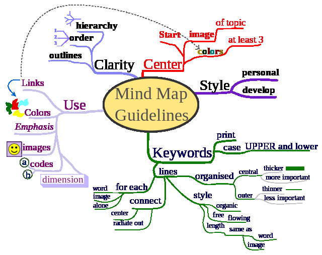 Example Mind Mapping Method http://en.wikipedia.