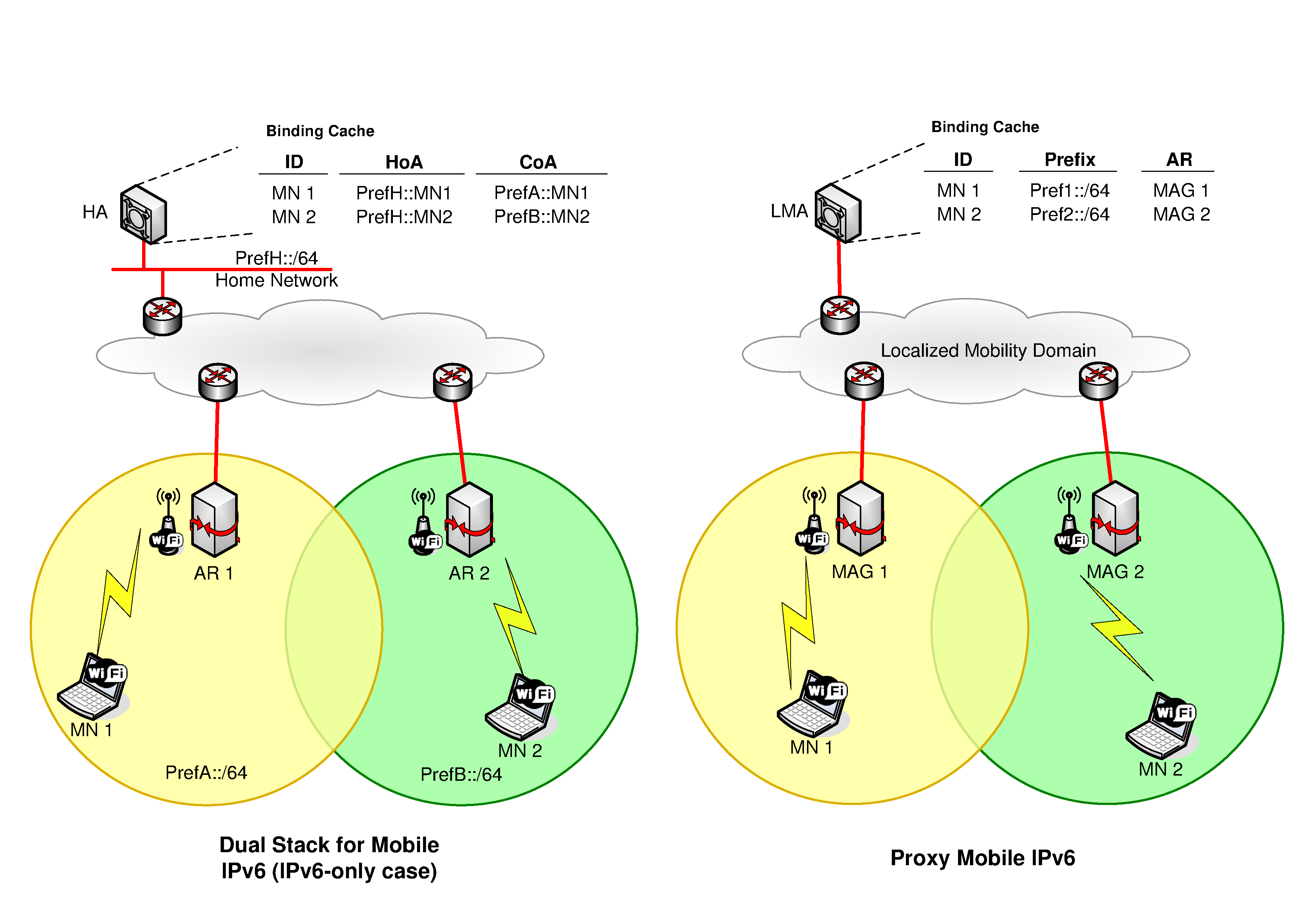 2 Fig. 1. Dual Stack for MIPv6 and PMIPv6 overview changes of point of attachment. Dual Stack for Mobile IPv6 [1] is standardized by the IETF to provide basic client IP mobility support. A.