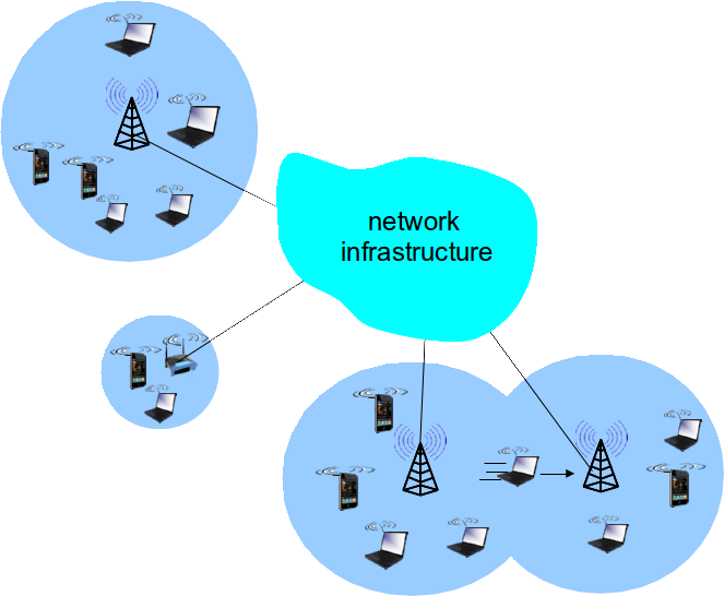 introduction to wireless network pdf
