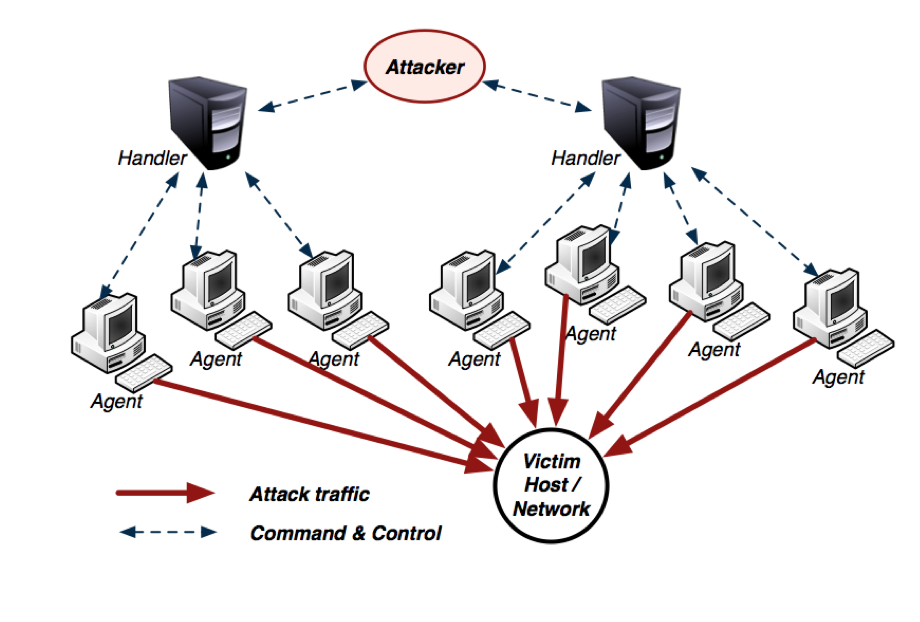 Denial of Service Attacks DDoS stands for Distributed Denial of Service.