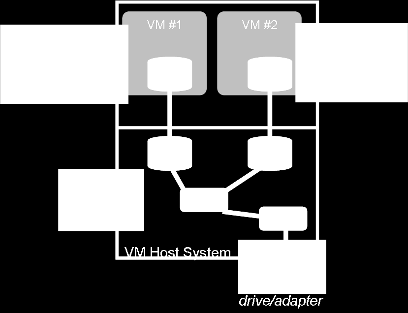 Consolidated Virtual System Backup from VM Host You can simplify your backup approach by consolidating all of your virtual system backups by using the VM Host system as a single client for data