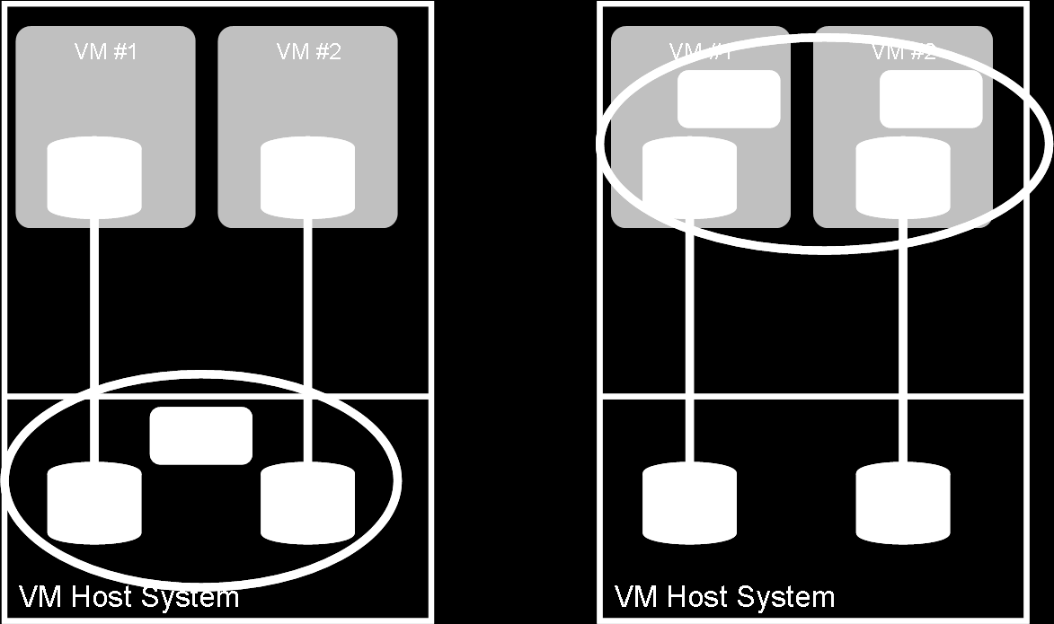 Figure 2 Two basic paradigms for backing up an Integrity VM environment are: 1) backup and recovery at VM Host level (shown on the left), and 2) backup and recovery of individual virtual machines
