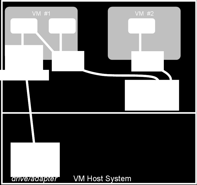 Statically Attached Device Backup and Recovery Having a virtual machine serve as the backup server is, in a sense, a variation on the network B&R strategy.
