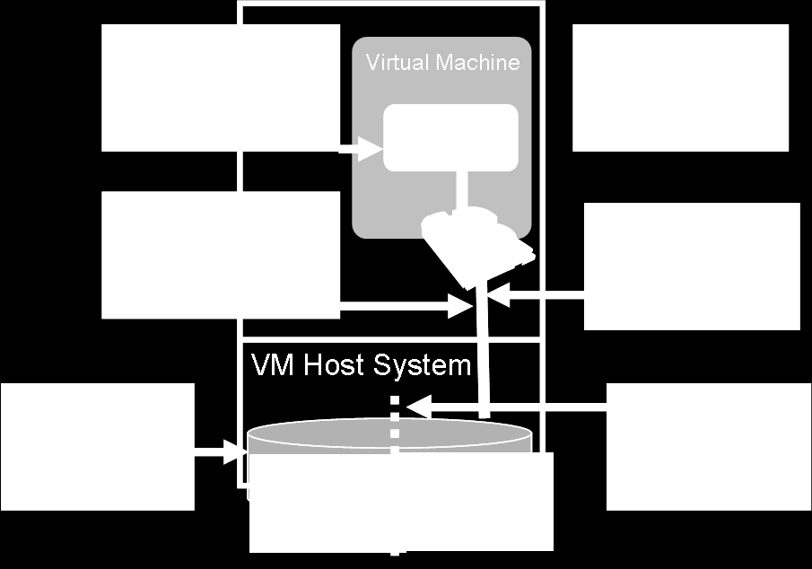 Volume Splitting on the VM Host Let us now explore virtual system data protection through the VM Host.