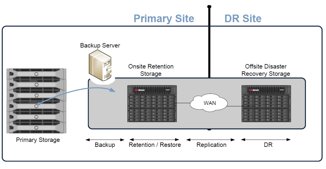 DISASTER RECOVERY REPLICATION Backup Process