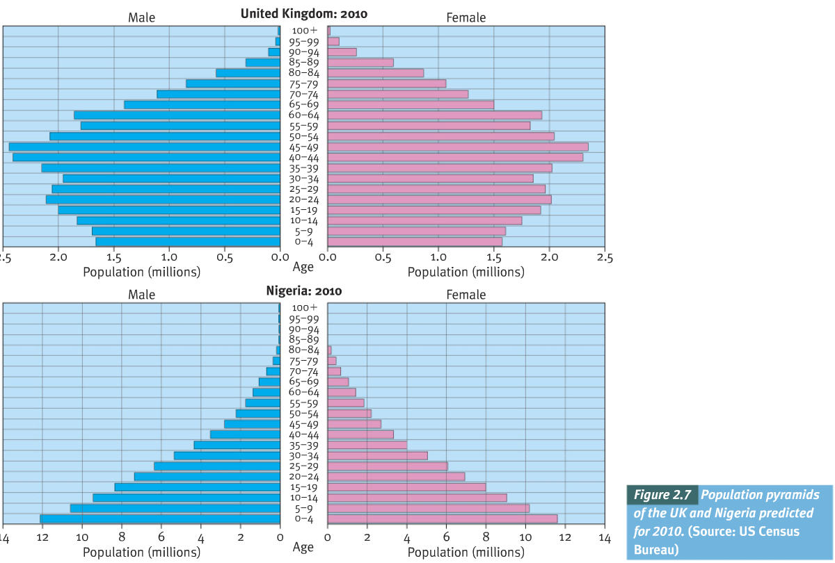 Population pyramids How do population structures differ?