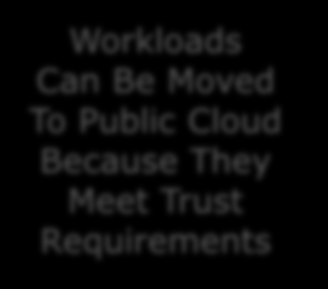 Build Your Hybrid Cloud Strategy Economic Evaluation Trust Assessment Functional Assessment All Workloads Workloads Cheaper On Private/ Public Cloud Workloads Can Be Moved To Public Cloud