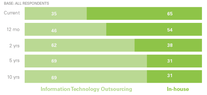Organisations moving rapidly to IT outsourcing Strategic shift of IT infrastructure from an in-house to an outsourced model Within 5 years, 70% of all