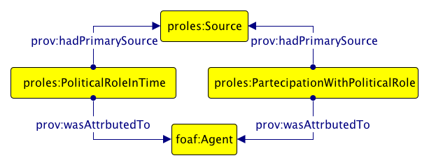 PROLES: THE MODEL The first layer of the PRoles Ontology: role attribution The second layer of the