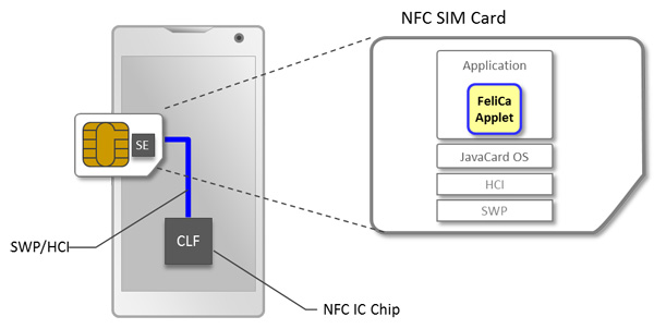 Near Field Communications Overview Near Field Communication (NFC) is a technology for the wireless connection of devices which links the online and offline worlds It is based on the development of