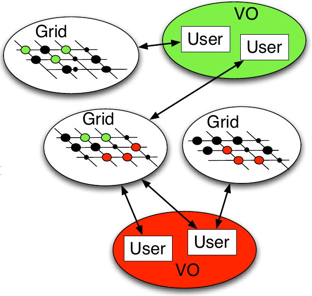 Implementation What makes the Grid, the Grid Grid user create proxy Scheduler compute X sign this create cert.