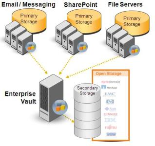 Enterprise Vault - Intelligent Archiving and Discovery Managing millions of mailboxes for over 12,000 customers worldwide, Enterprise Vault is the industry leader in email and content archiving.