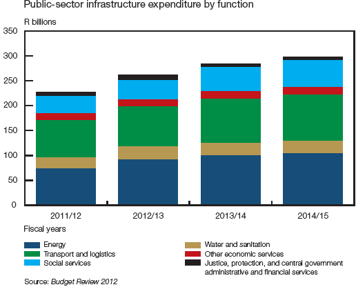 4 Public sector infrastructure investment Energy and Transport represent the bulk of South Africa s investment in infrastructure, which is now a significant proportion of total Government borrowings.