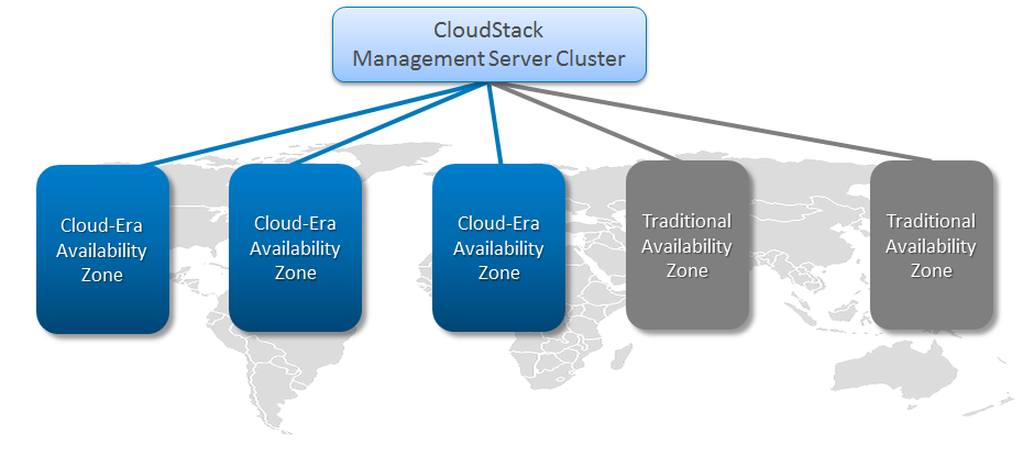 Management Server Cluster Deployment The management server deployment is not dependent on the underlying style of cloud workload.