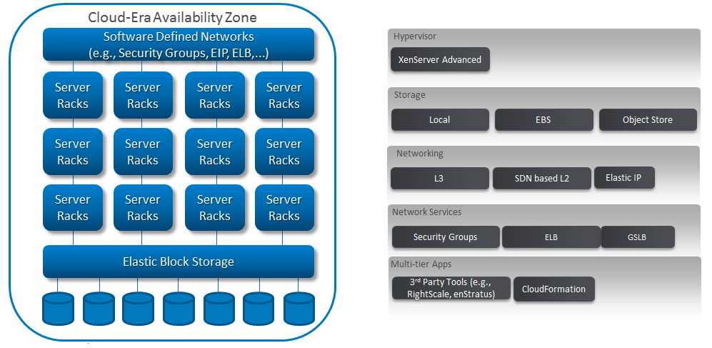 Cloud-Era Workload The following figure illustrates how a CloudPlatform Cloud-Era Availability Zone can be constructed to support cloud-era workloads: The desire for cost-savings can easily offset
