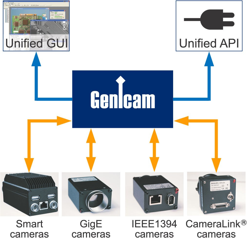 2 GenICam's Key Idea As shown in Figure 1, GenICam aims to provide a unified application programming interface (API) to the users of machine vision cameras.