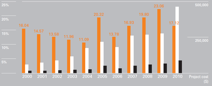 KOICA Health Sector Projects (2000-2010) Percentage Total Health From 2000 to 2010, KOICA continued to increase support in partner countries as