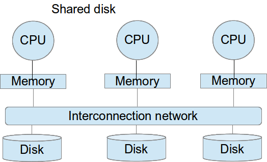 Shared disk Introduction Shared nothing OLTP OLAP no need to a priori partition data across nodes since all nodes access