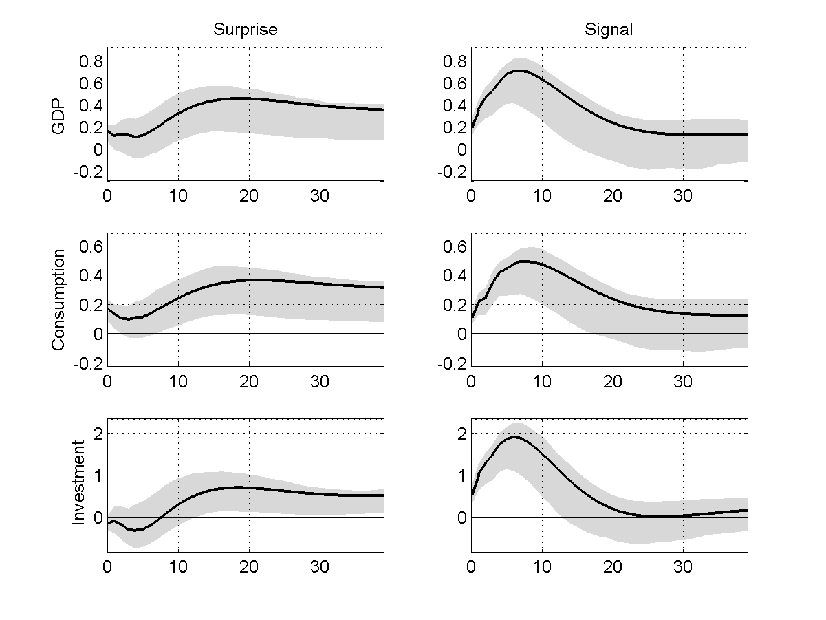 Figure 2: Impulse response functions to surprise (left column) and signal (right column)