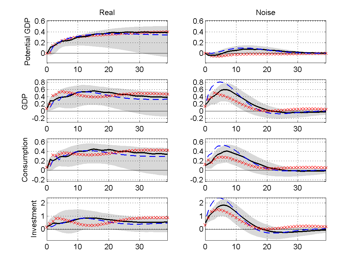 Figure 8: Impulse response functions to real (left column) and noise (right column) shocks in the 5-variables VAR. Solid line: point estimate. Grey area: 90% confidence bands.