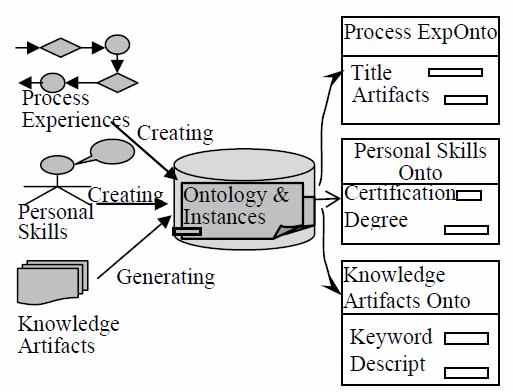 Each type of knowledge has its own ontologies that built manually. All of the ontologies instances establish an organizational knowledge repository [28].