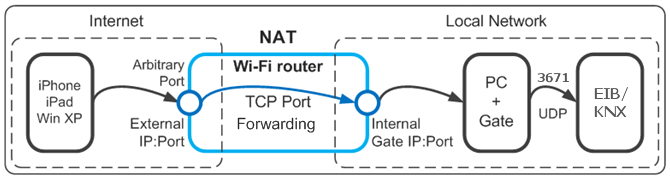 Thus, we get the following connection diagram of Client to the KNX/EIB bus through the iridium Gate application: 26 The connection port of Clients to Gate is chosen at random and is set in Gate first