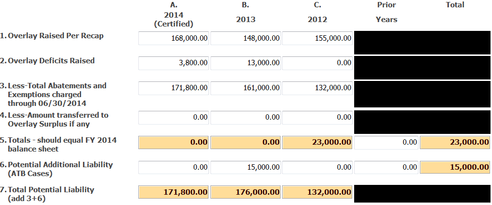 Uniform Massachusetts Accounting System July, 2014 14. The current fiscal year s Allowance for Abatements and Exemptions (Overlay) is recorded as a reduction of estimated tax levy.