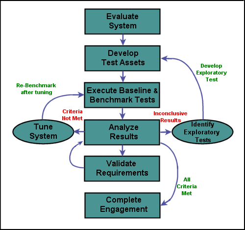 Approach to Performance Testing Evaluate System Develop Test Assets Baselines and Benchmarks Analyze Results