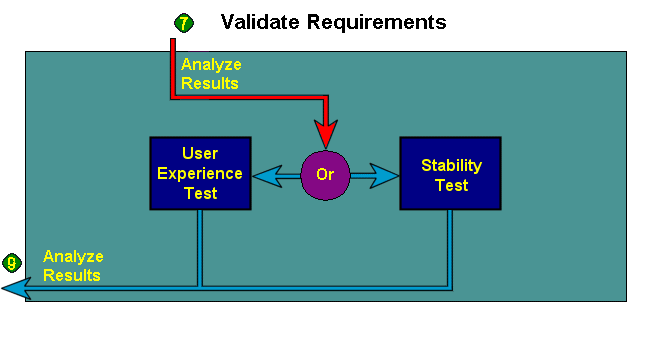 Validate Requirements Only after Baseline and/or Benchmark tests.