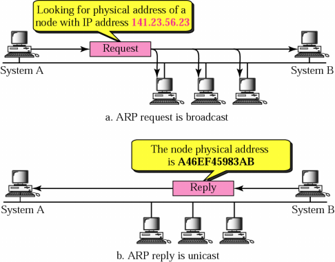 ARP operation (case: destination is on the same physical network) 7-4 Link The MAC address of