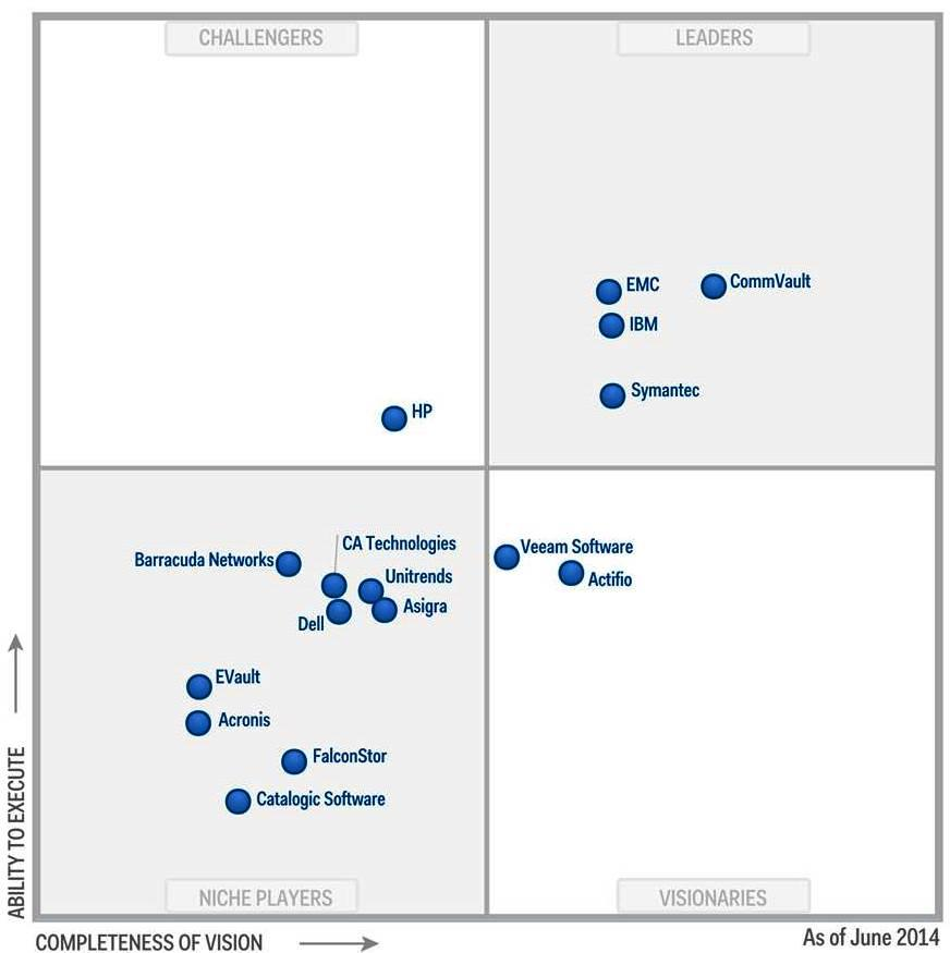 The Gartner document is available upon request from CommVault Systems. The Magic Quadrant is a graphical representation of a marketplace at and for a specific time period.