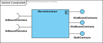 service provides service contracts on quality of service rules that are embedded within the service component implementation.