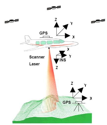 LiDAR Light Detection And Ranging Key Highlights Basics Active optical remote sensing technology, based on LASER Components GPS IMU (Inertial