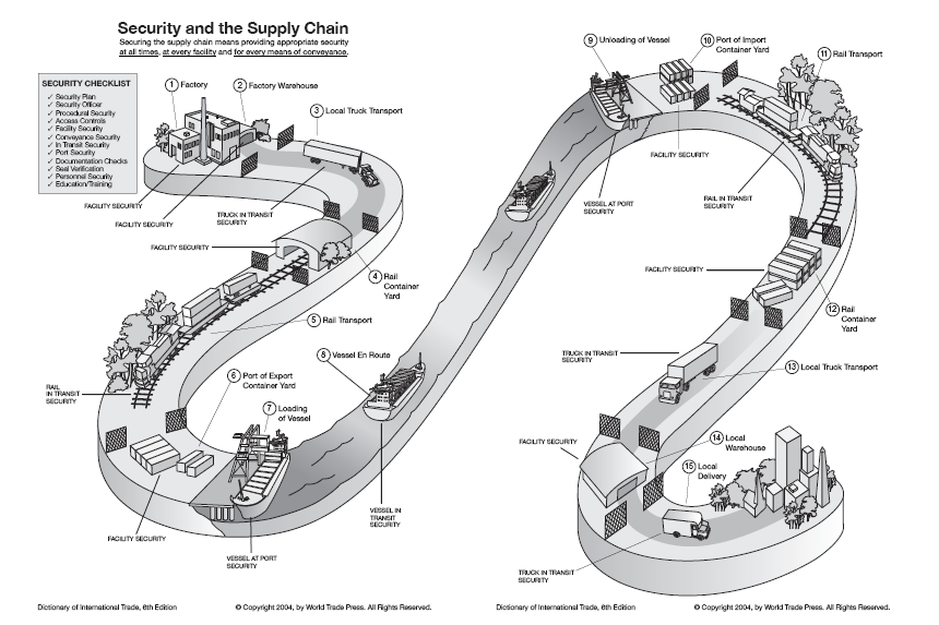 Security Links in the Global Supply Chain Operating Environment Canada US