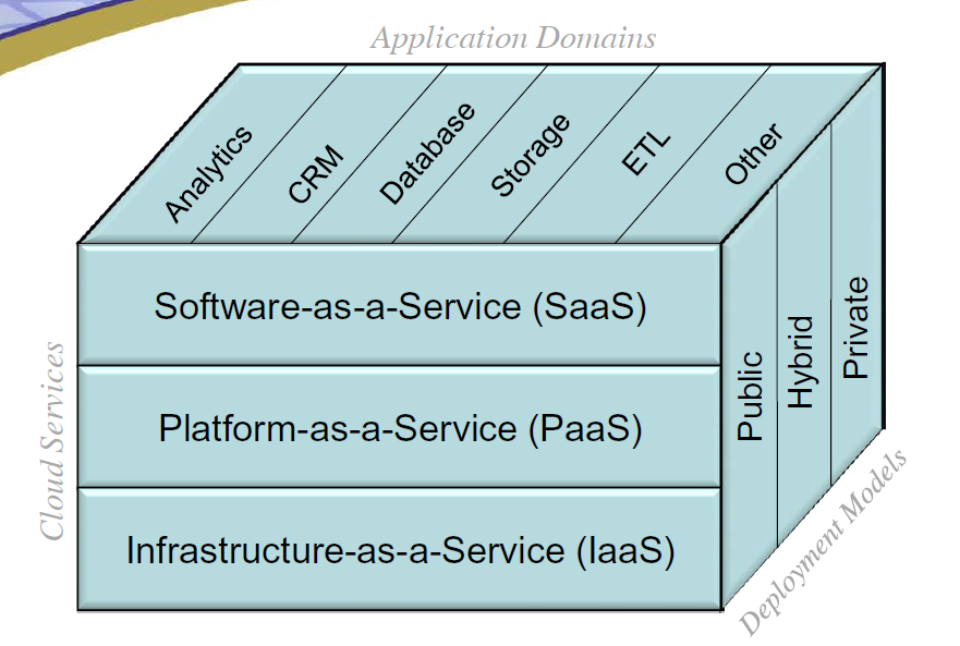 Infrastructure Strategy, including Cloud The benefits of cloud computing are: On-Demand and Self Service Broad Network Access Resource Pooling