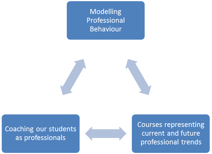 The key attributes of learning, teaching and assessment on our courses are: An emphasis on professional skills development with embedded curriculum links to employability skills developed as part of