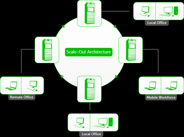 Scale Up Vs Scale Out The Scale-Up architecture uses fewer heavy duty servers capable of handling the entire load.