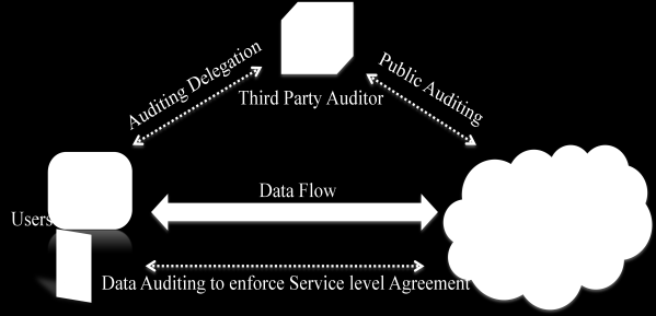 dynamics at the block level, including block insertion, block modification and block deletion, support public verifiability, by which anyone (not just the client) can perform the integrity checking