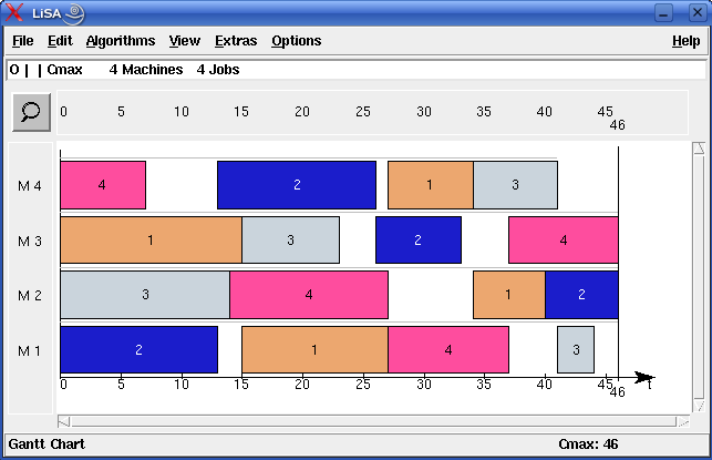80 CHAPTER 8. EXAMPLES Figure 8.3: Output of the results function may help. By zooming repeatedly, the Gantt chart can be enlarged such that all information can be viewed when scrolling.