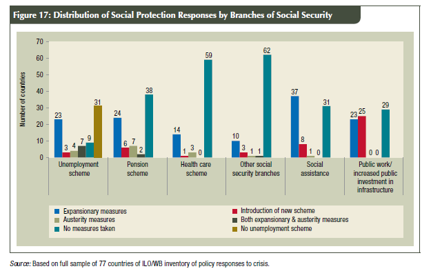 3. Social protection floors ILO Recommendation 202 Income transfers + social guarantees Policy coherence approach to overcome fragmentation of social goals Triple effect: