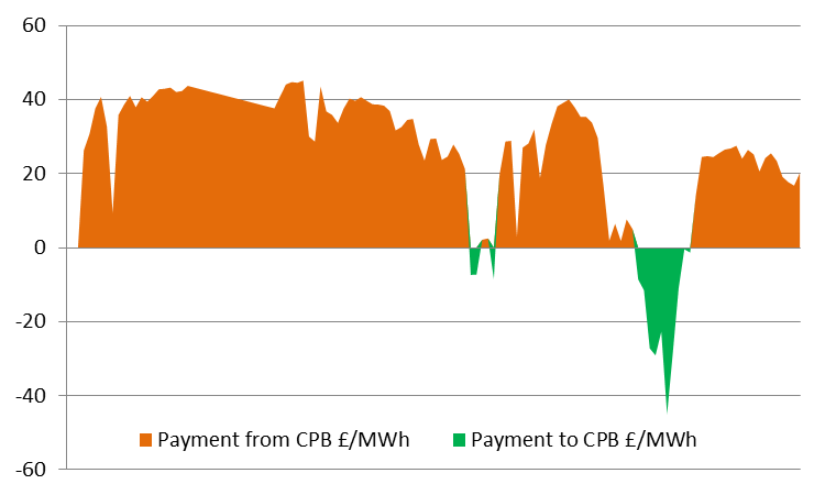 CfD Payments Strike Price & Reference Price Contracts for Difference A private law contract between a low carbon project and the Low Carbon Contracts Company (LCCC, a Government-owned company)