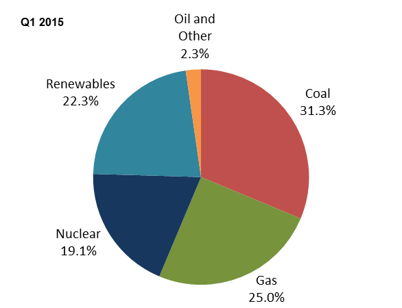 UK offshore wind facts and figures ENERGY ELECTRICITY Energy consumption Source: