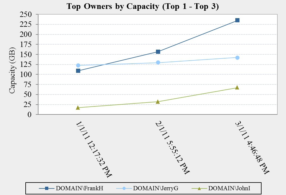 Top Owners Figure 6: Changes in storage usage by top owners as displayed by Data Manager The company generated a trend report on their top users in the file share to see how storage consumption