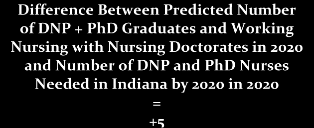 Figure 18: Gap Analysis: Education Projections to Reach Target of Doubling Nurses with Doctorates by 2020 Current Number of Nurses with Nursing Doctorates in Indiana: 268* *Represents 2011