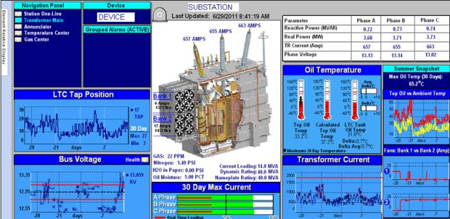 Intelligent Substation Data Mining Joint effort between Engineering and