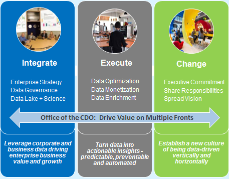 day 3 business model Today more than ever, organizations seek to establish an enterprise data vision, strategy and leadership by appointing the emerging role of the Chief Data Officer (CDO).