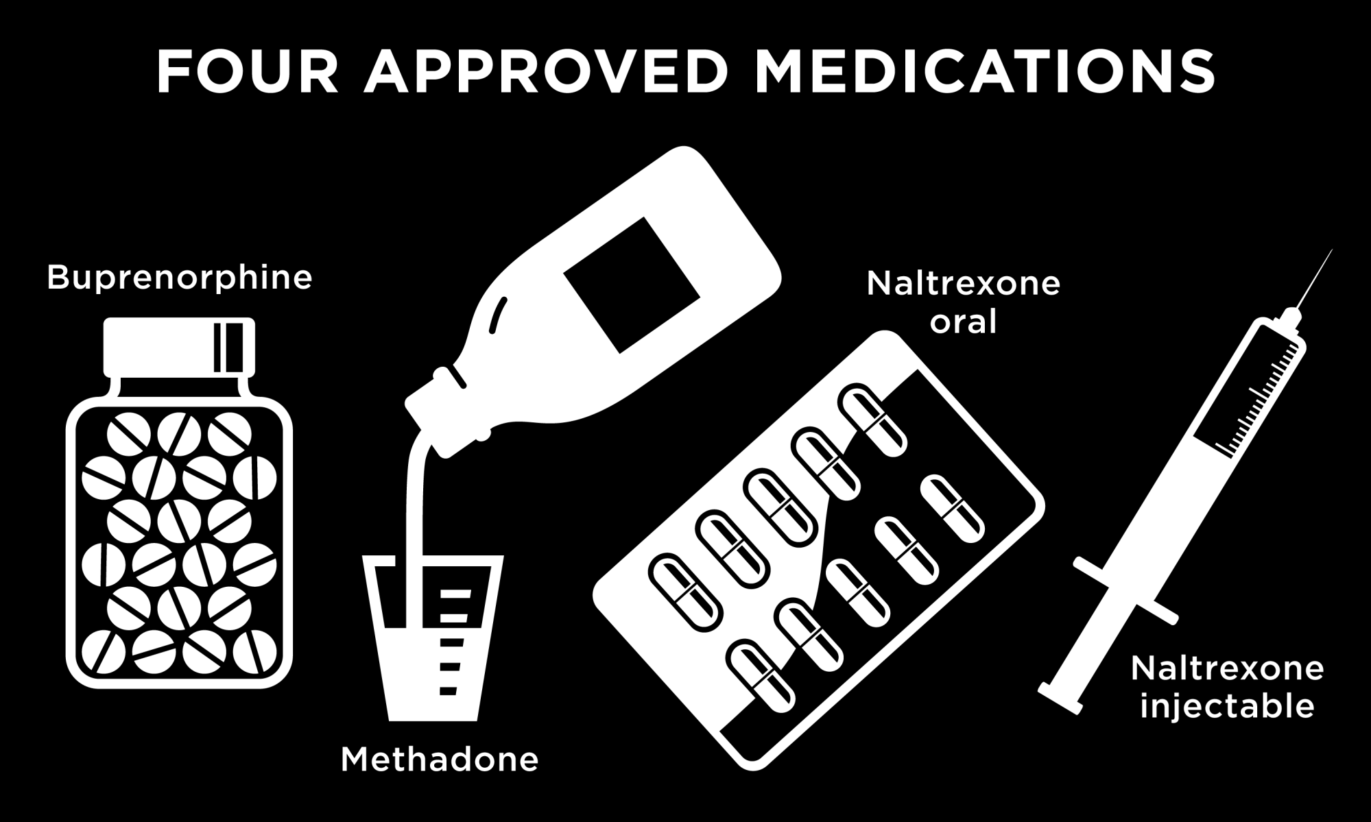 Medications Used in