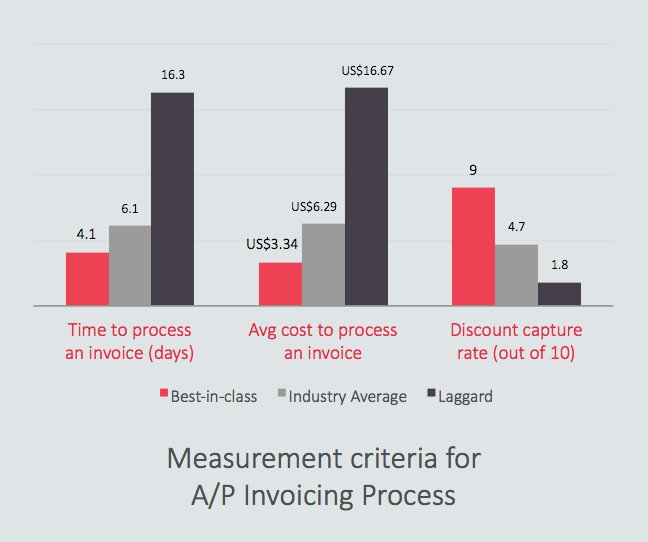 The Need for Better Cash Management According to Aberdeen Research, a typical A/P user can process about 20 invoices per day.