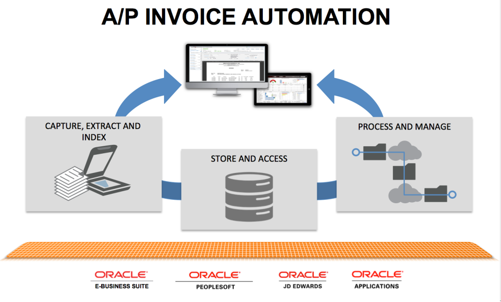 The essential ingredients of an automated workflow system for A/P invoice processing.
