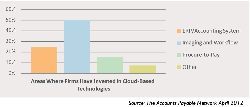 Today, 5-20 percent of all invoice automation installations are SaaS and the number is increasing.